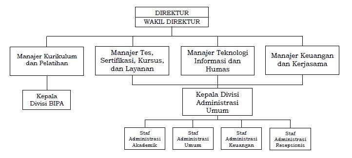 Struktur UPB